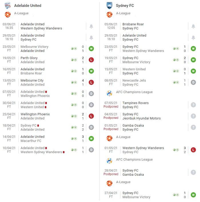 adelaide-united-vs-sydney