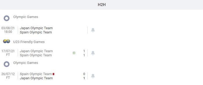 u23-nhạt-bản-vs-u23-tay-ban-nha